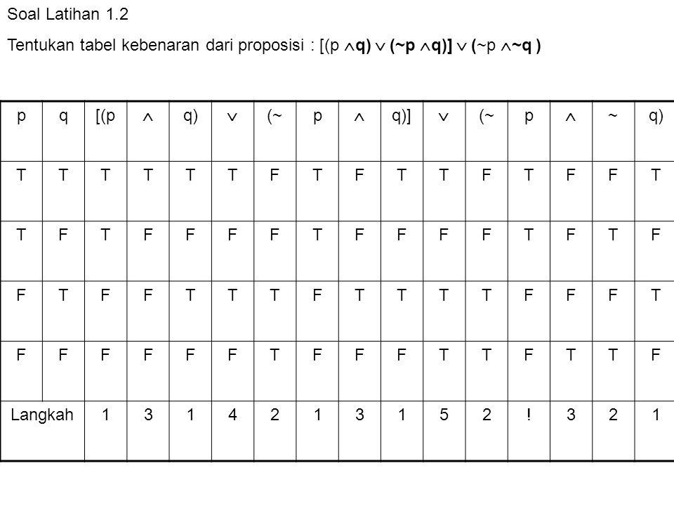 Soal Latihan 1.2 Tentukan tabel kebenaran dari proposisi : [(p q)  (~p q)]  (~p ~q ) p. q. [(p.